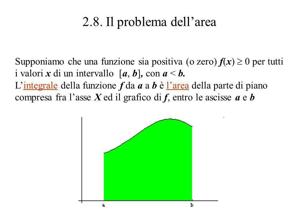 2.8. Il problema dell'area Supponiamo che una funzione sia positiva (o zero) f(x)  0 per tutti. i valori x di un intervallo [a, b], con a < b.